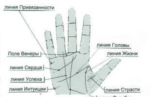 Пятна на запястьях рук: фото, причины появления и лечение
