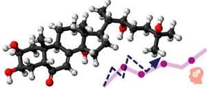 Анализ на тестостерон и нормы уровня гормона в организме