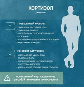 Что значит повышенный кортизол у женщин и у мужчин, симптомы