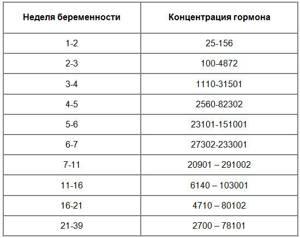ХГЧ при беременности - таблица нормы по неделям