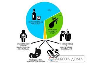 Панкреонекроз и летальный исход - причины, симптомы, диагностика и лечение