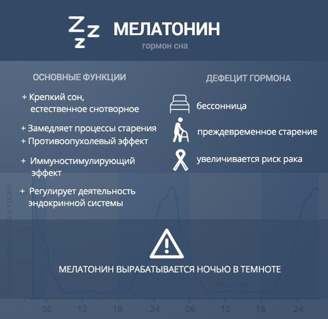 Что такое мелатонин (гормон сна), когда вырабатывается, за что отвечает
