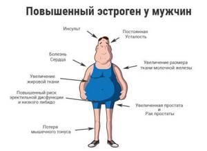 Если прогестерон повышен или понижен у женщин и у мужчин