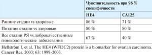 Онкомаркер на рак яичников: СА125, НЕ4, Индекс Рома (roma)