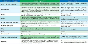 Приступ панкреатита: симптомы и первая помощь, чем снять боль