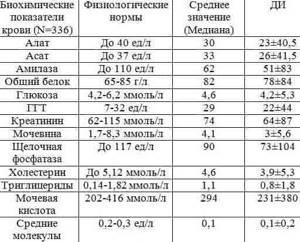 Анализы перед лапароскопией: список, расшифровка