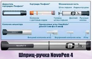 Как пользоваться шприц-ручкой для инсулина