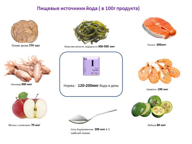 Диета при фиброзно-кистозной мастопатии молочной железы