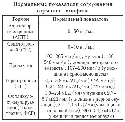 Список заболеваний гипофиза при избытке и недостатке